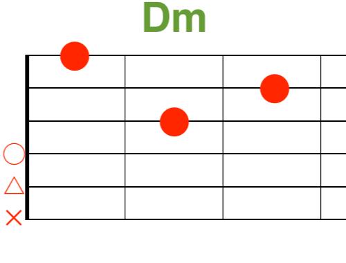 Dmギターコード