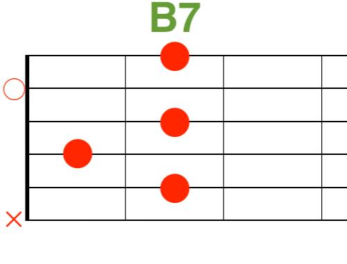 B7ギターコード