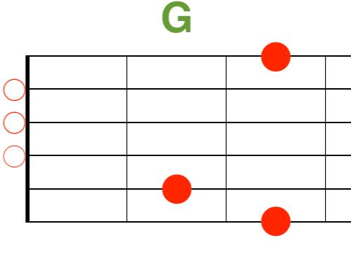 Gギターコード