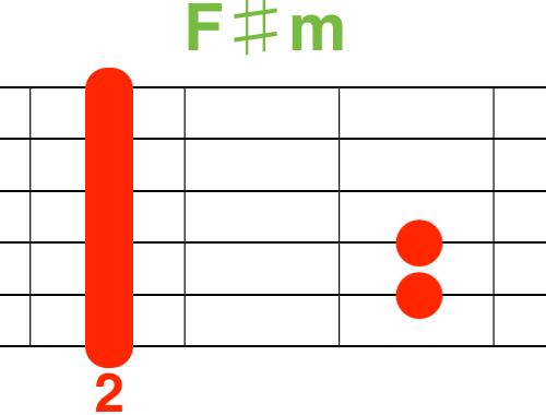 F♯mギターコード