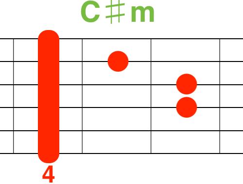 C♯mギターコード