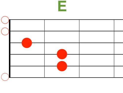 Eギターコード