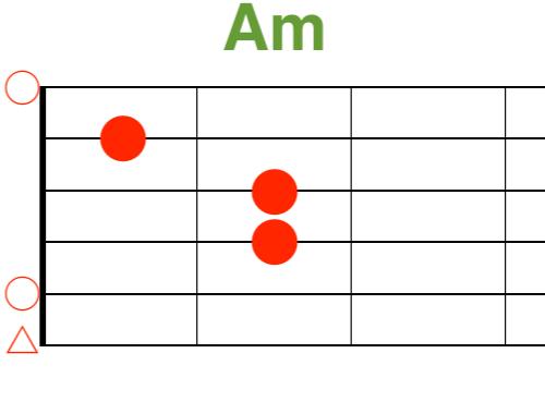 Amギターコード