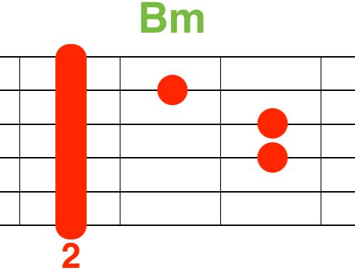 Bmギターコード