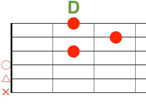 Dギターコード