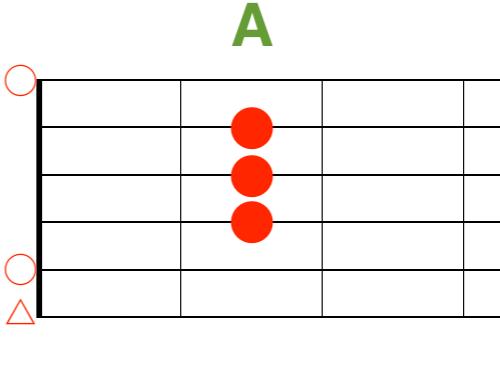 Aギターコード