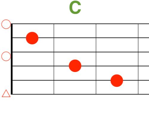 Cギターコード