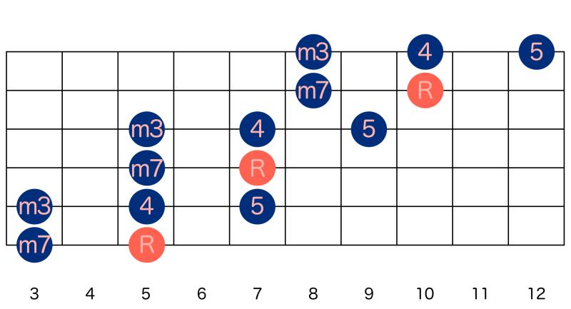 アドリブ-マイナーペンタ(6弦ルート)