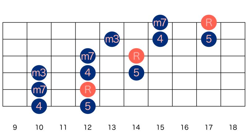 アドリブ-マイナーペンタ(5弦ルート)